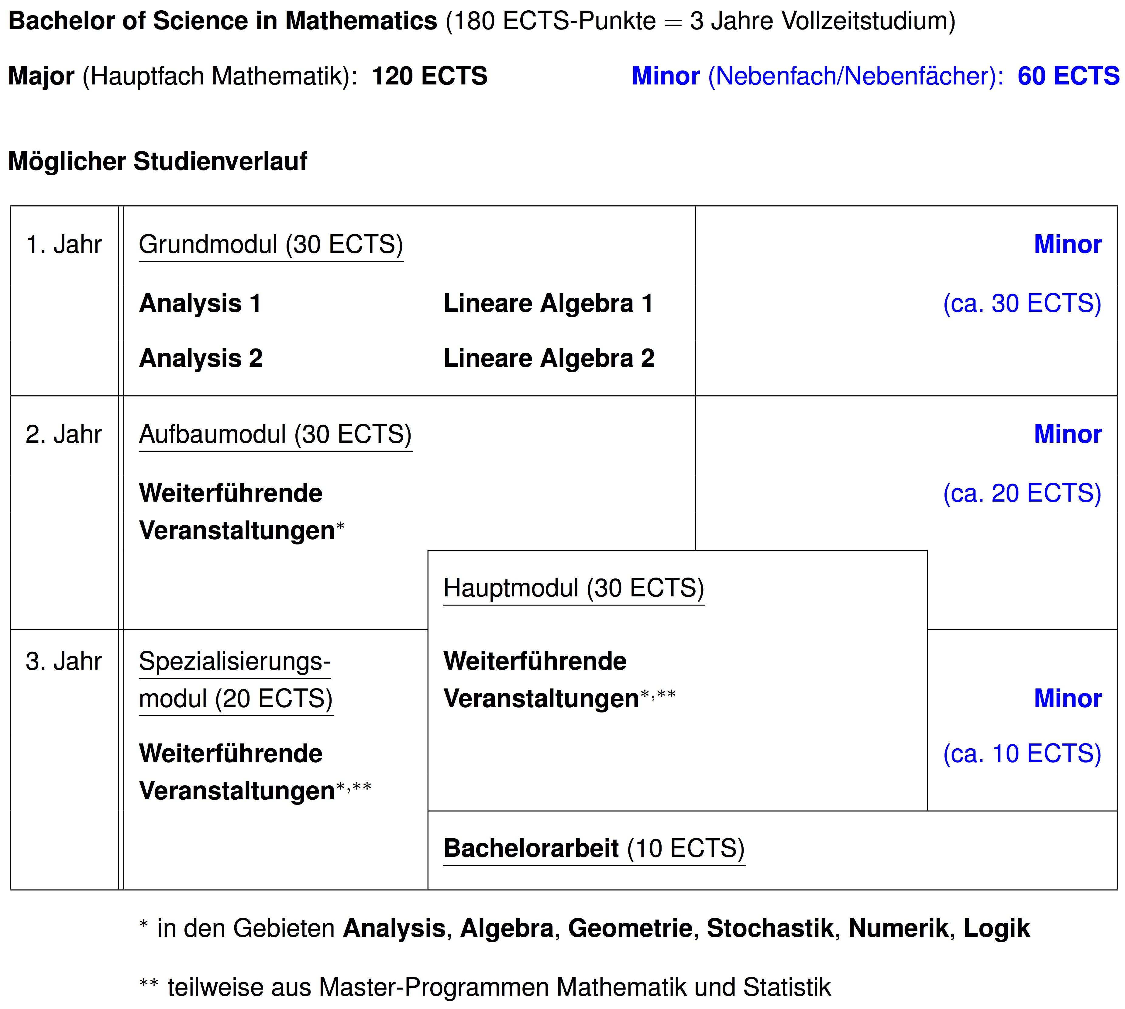 Philosophisch-naturwissenschaftliche Fakultät: Bachelor Mathematik ...